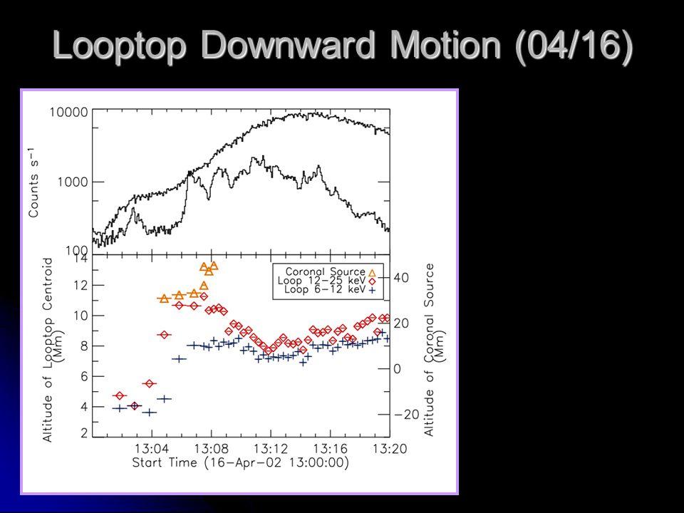 Looptop Downward Motion (04/16)