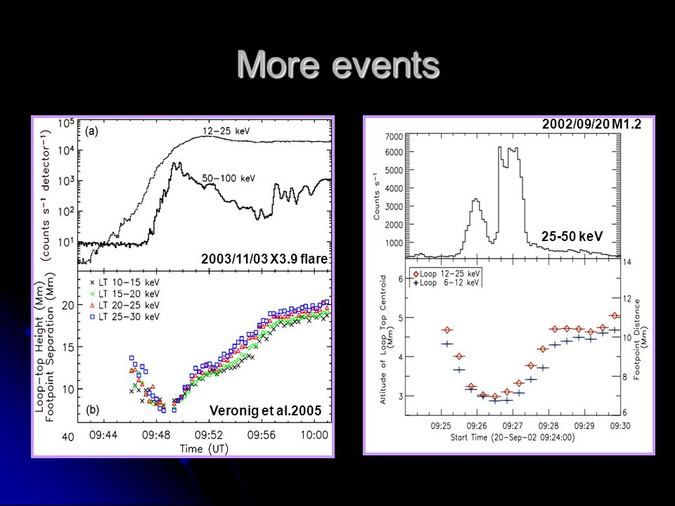 More events Veronig et al.2005 2003/11/03 X3.9 flare 2002/09/20 M1.2 25-50 keV