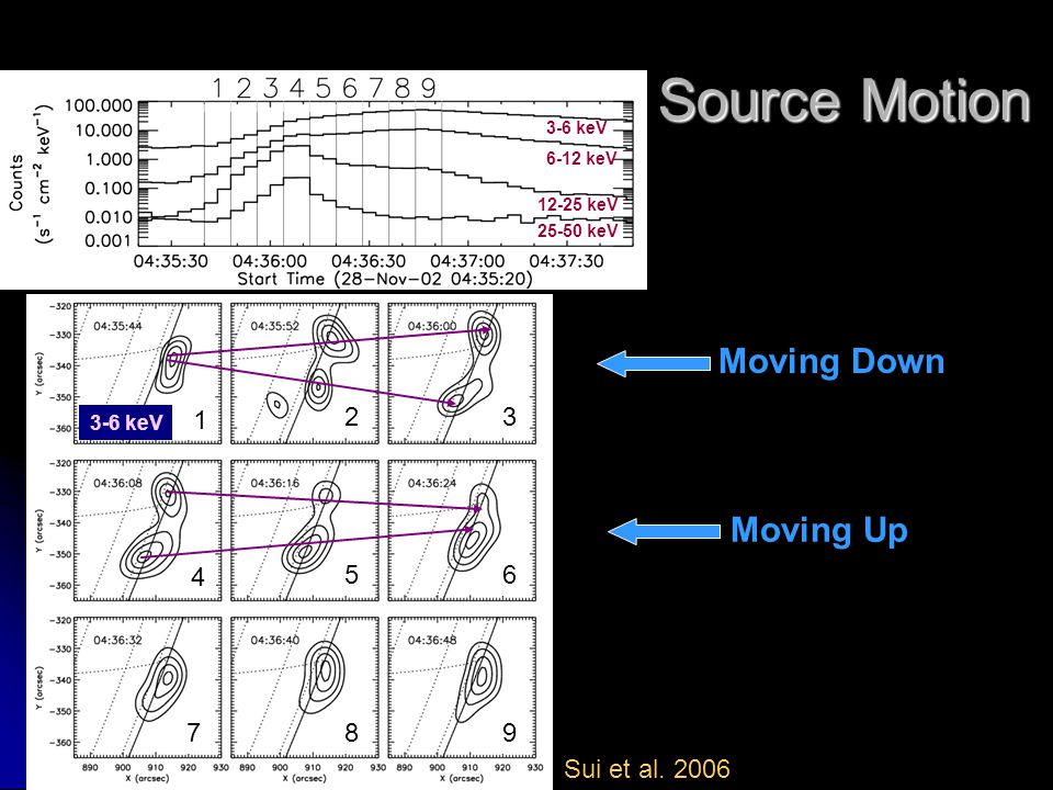 3-6 keV 6-12 keV 25-50 keV 12-25 keV 1 23 4 56 789 Moving Down Moving Up Source Motion Sui et al. 2006
