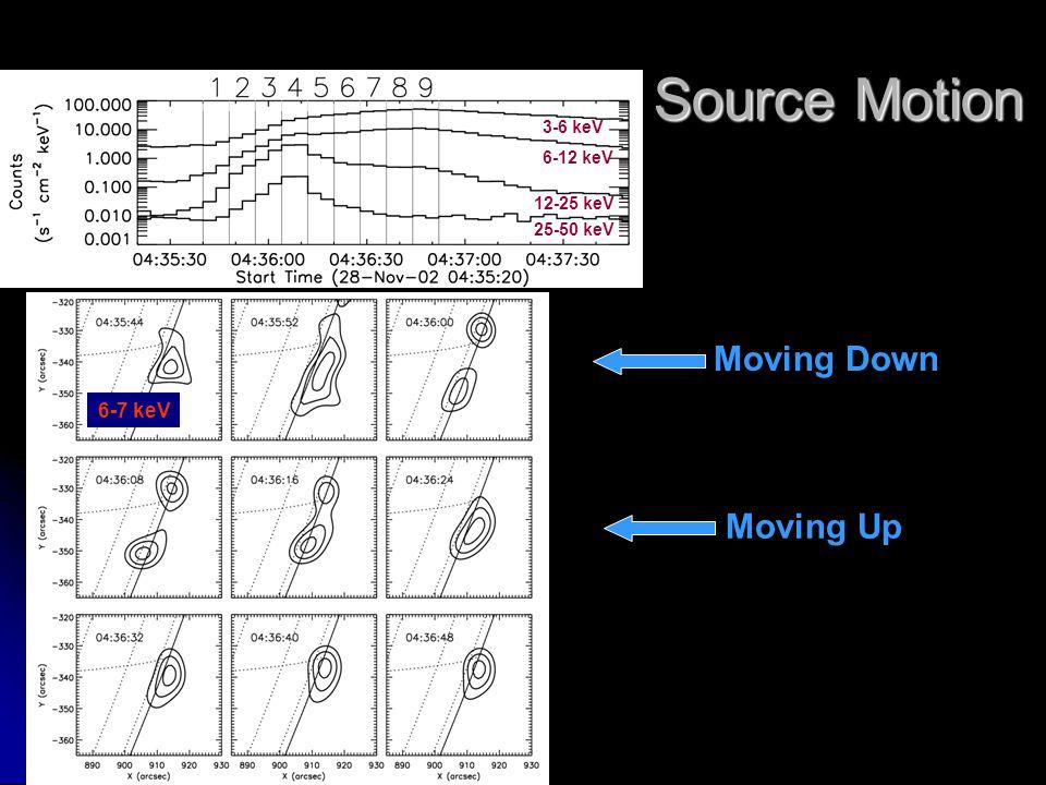 3-6 keV 6-12 keV 25-50 keV 12-25 keV 1 23 4 56 789 Moving Down Moving Up 1 23 4 56 789 6-7 keV Source Motion