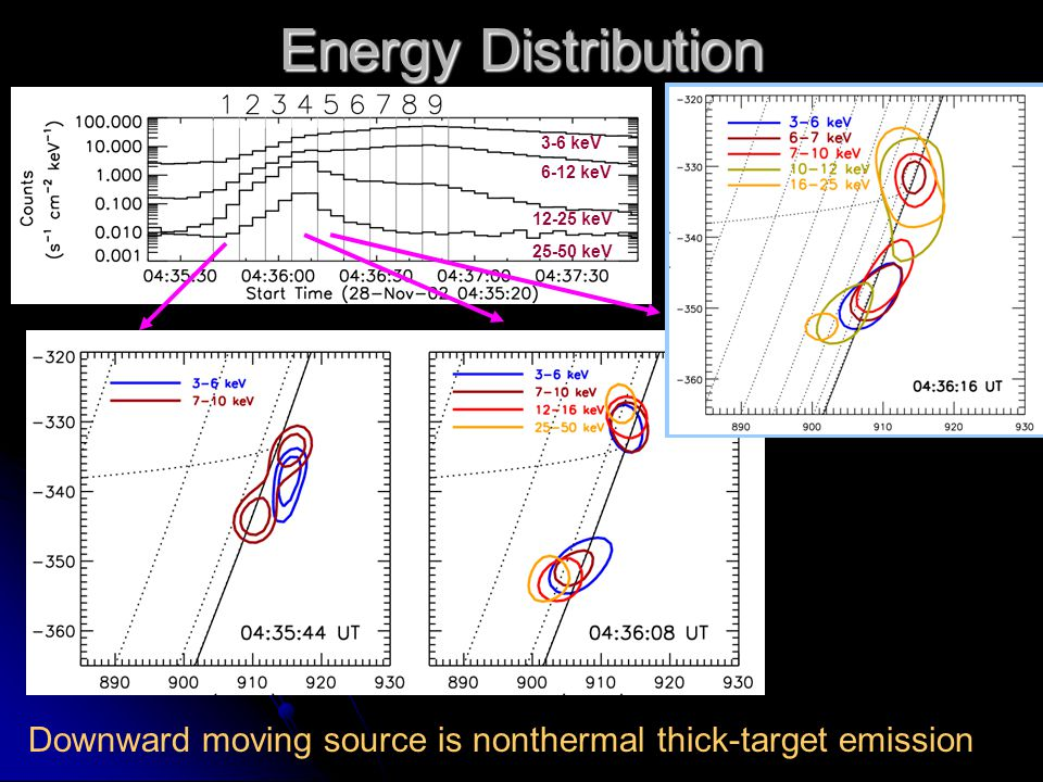 3-6 keV 6-12 keV 25-50 keV 12-25 keV Downward moving source is nonthermal thick-target emission Energy Distribution