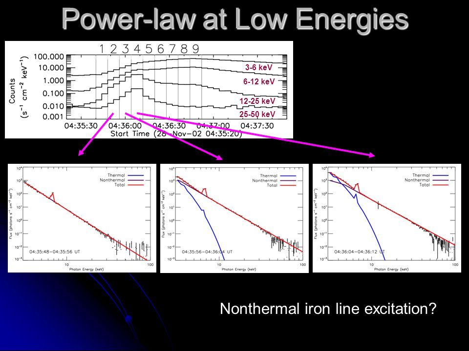3-6 keV 6-12 keV 25-50 keV 12-25 keV Power-law at Low Energies Nonthermal iron line excitation?