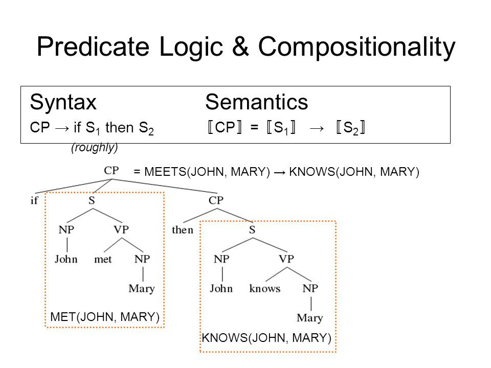 Predicate Logic & Compositionality MET(JOHN, MARY) KNOWS(JOHN, MARY) = MEETS(JOHN, MARY) → KNOWS(JOHN, MARY) Syntax Semantics CP → if S 1 then S 2 〚 CP 〛 = 〚 S 1 〛 → 〚 S 2 〛 (roughly)