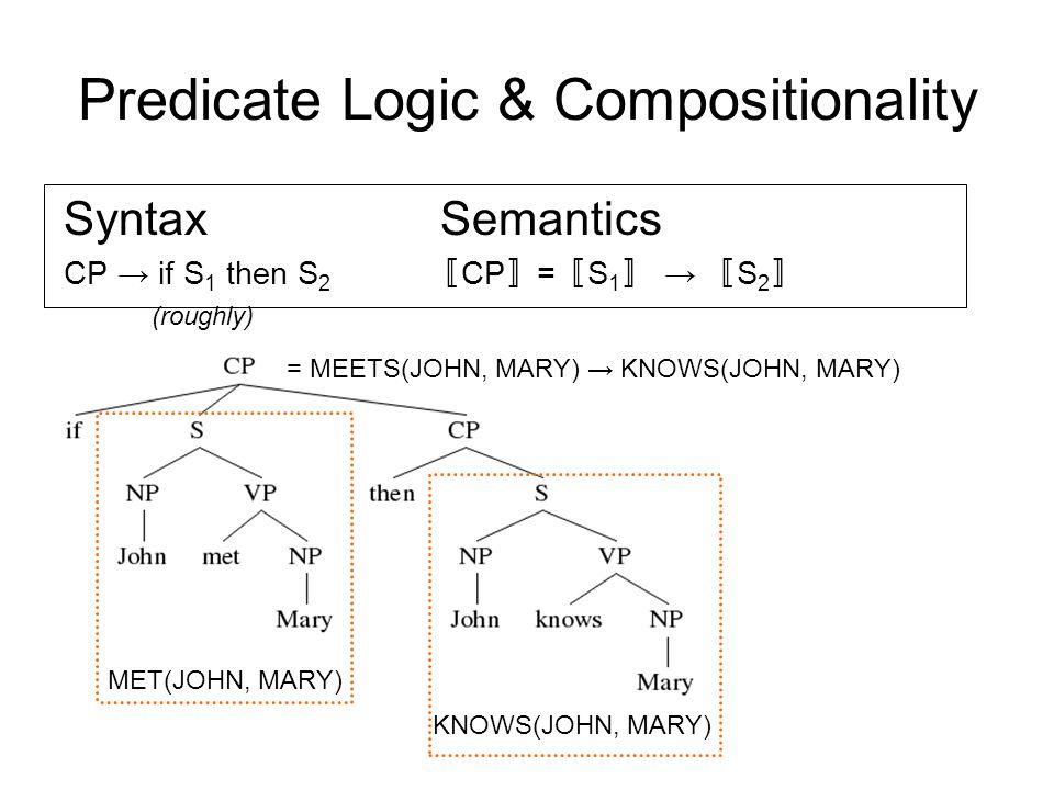 Predicate Logic & Compositionality MET(JOHN, MARY) KNOWS(JOHN, MARY) = MEETS(JOHN, MARY) → KNOWS(JOHN, MARY) Syntax Semantics CP → if S 1 then S 2 〚 C