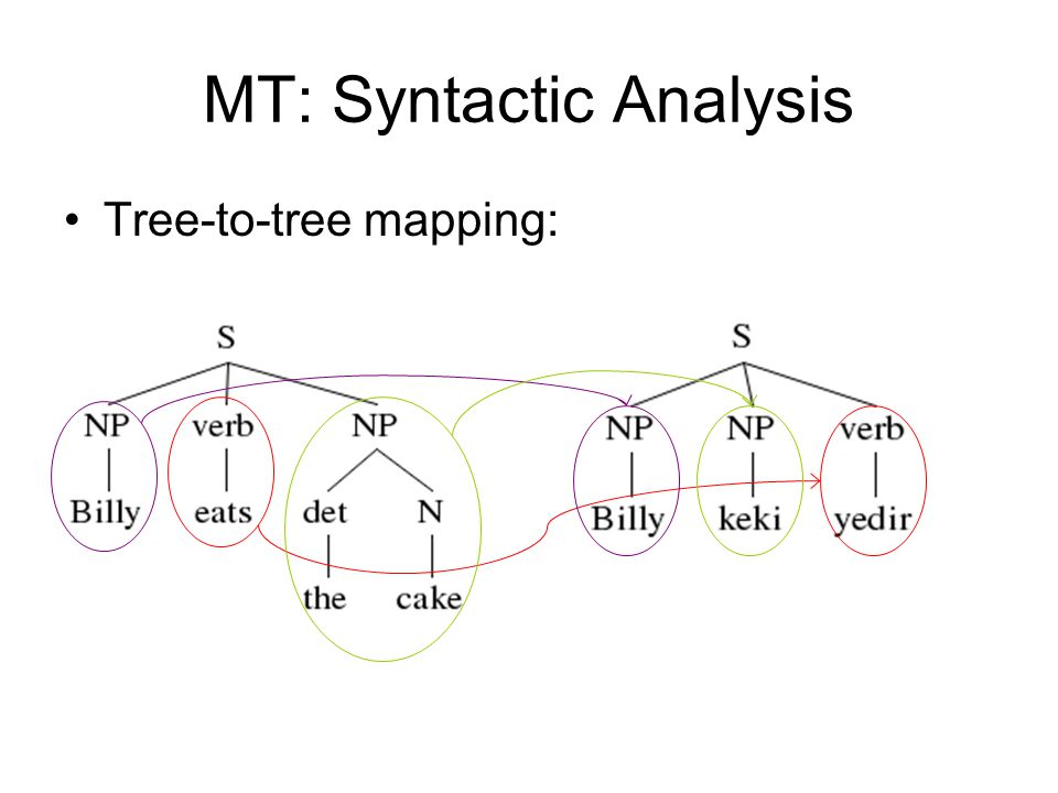 MT: Syntactic Analysis Tree-to-tree mapping: