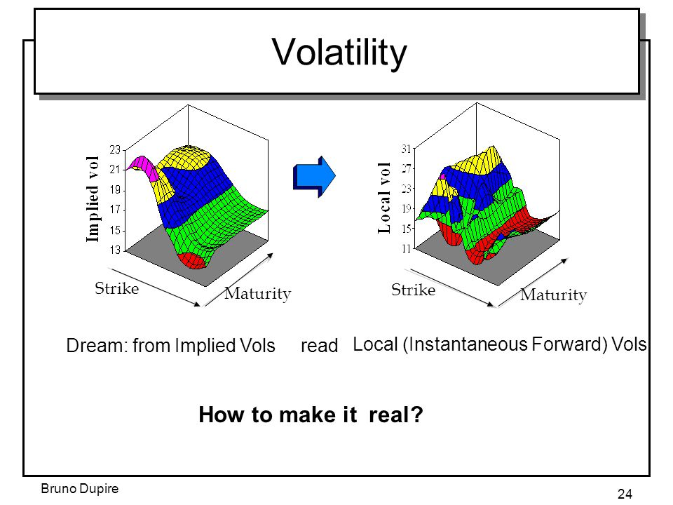 Bruno Dupire 24 Volatility Strike Maturity Strike Maturity Local (Instantaneous Forward) Vols readDream: from Implied Vols How to make it real?