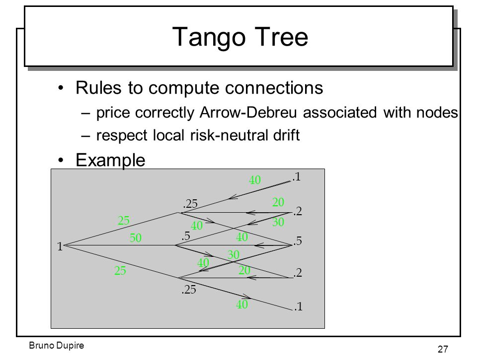 Bruno Dupire 27 40 20 30 40 20 40.25 25 1 50.5.25.1.2.5.2.1 40 Tango Tree Rules to compute connections –price correctly Arrow-Debreu associated with nodes –respect local risk-neutral drift Example