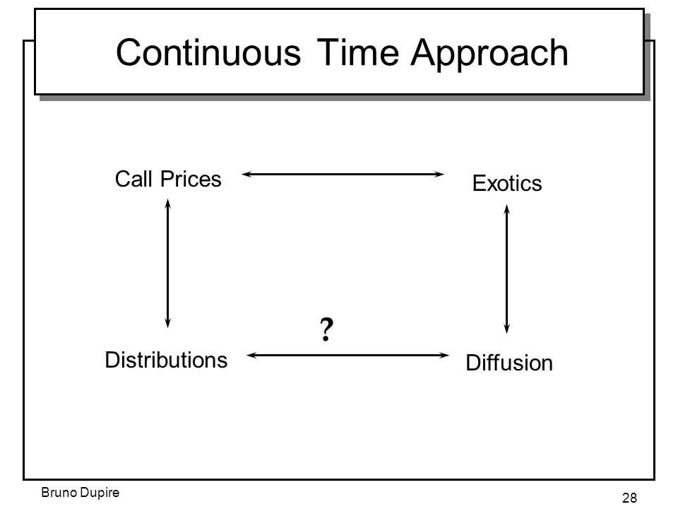 Bruno Dupire 28 Continuous Time Approach Call Prices Exotics Distributions Diffusion ?