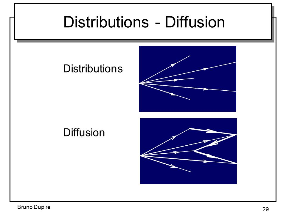 Bruno Dupire 29 Distributions Diffusion Distributions - Diffusion