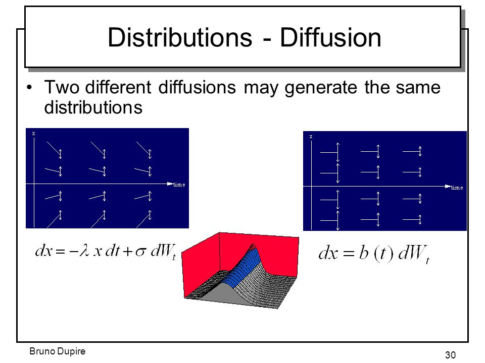 Bruno Dupire 30 Distributions - Diffusion Two different diffusions may generate the same distributions