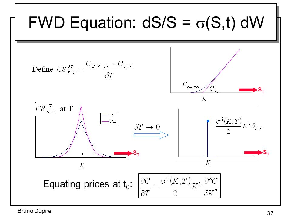 Bruno Dupire 37 FWD Equation: dS/S =  (S,t) dW Equating prices at t 0 : STST STST STST
