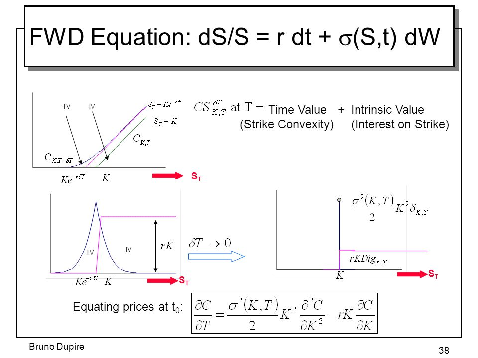 Bruno Dupire 38 FWD Equation: dS/S = r dt +  (S,t) dW Time Value + Intrinsic Value (Strike Convexity) (Interest on Strike) Equating prices at t 0 : T