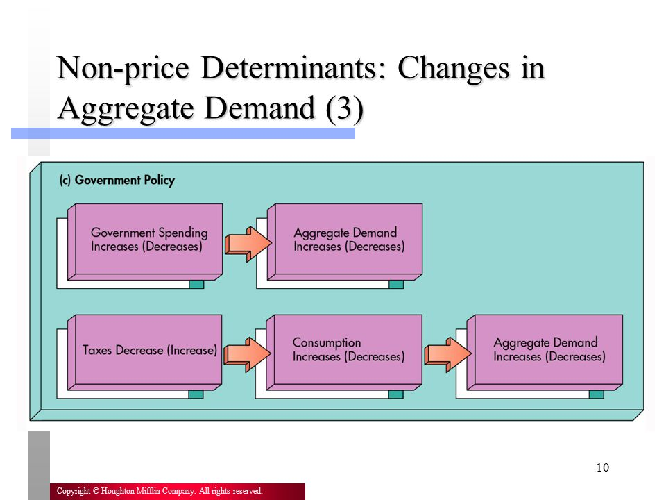 10 Copyright © Houghton Mifflin Company. All rights reserved. Non-price Determinants: Changes in Aggregate Demand (3)