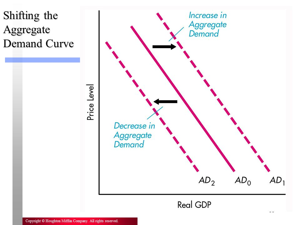 11 Copyright © Houghton Mifflin Company. All rights reserved. Shifting the Aggregate Demand Curve