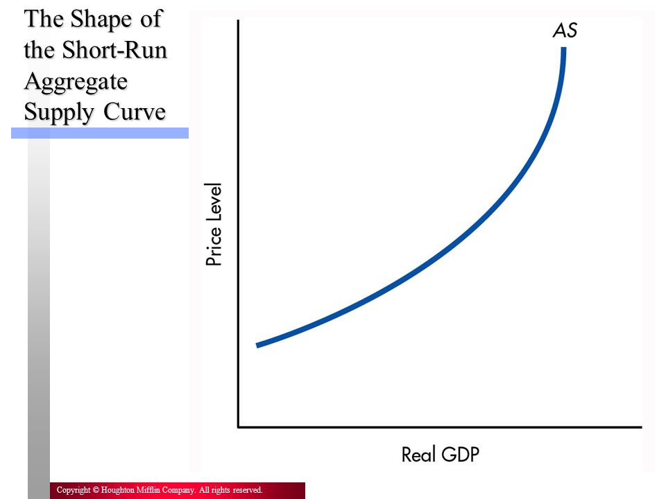16 Copyright © Houghton Mifflin Company. All rights reserved. The Shape of the Short-Run Aggregate Supply Curve