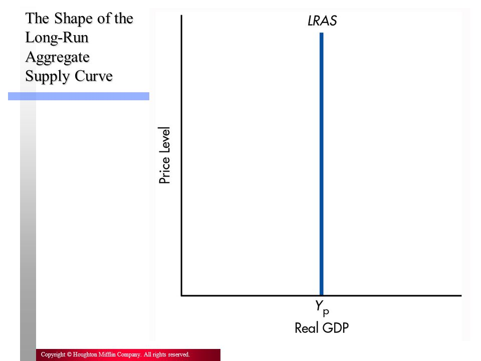 18 Copyright © Houghton Mifflin Company. All rights reserved. The Shape of the Long-Run Aggregate Supply Curve