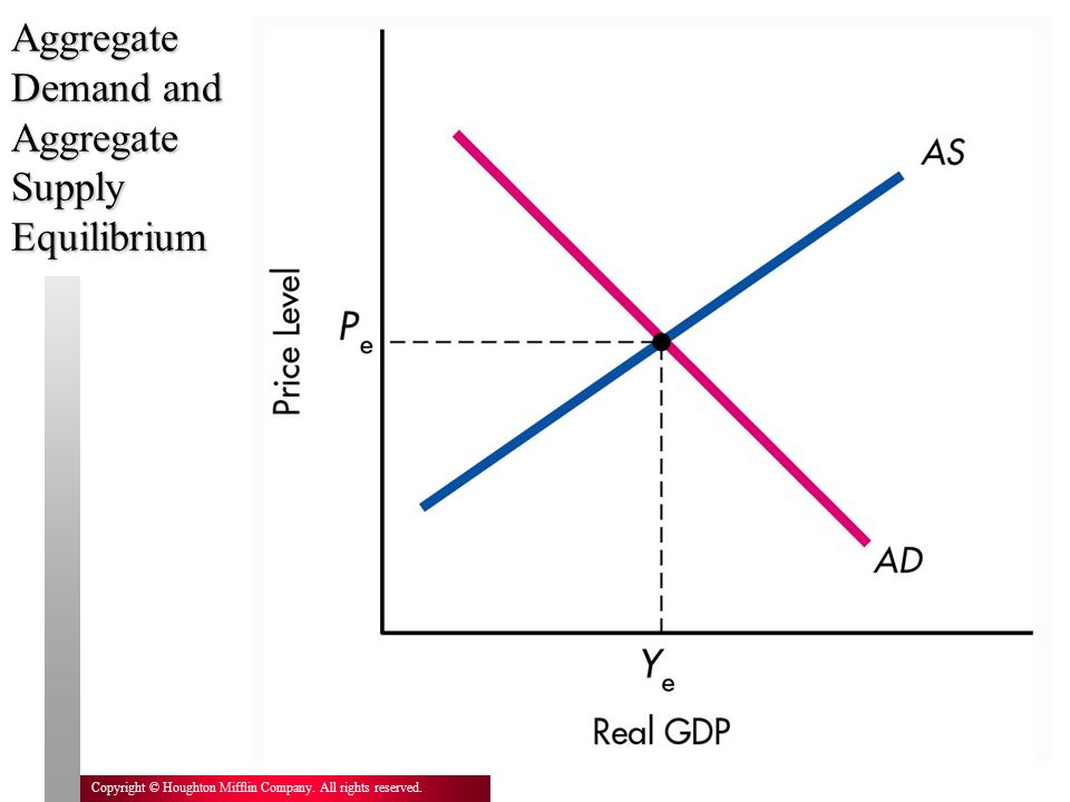 25 Copyright © Houghton Mifflin Company. All rights reserved. Aggregate Demand and Aggregate Supply Equilibrium