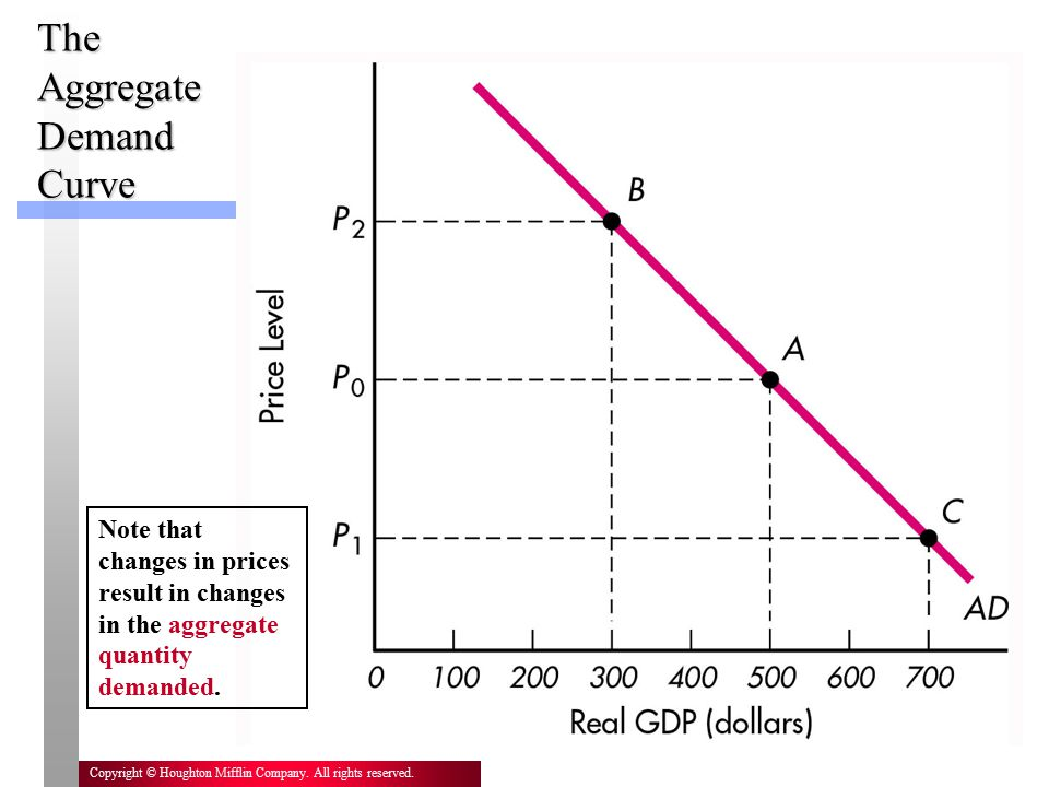 6 Copyright © Houghton Mifflin Company. All rights reserved. The Aggregate Demand Curve Note that changes in prices result in changes in the aggregate