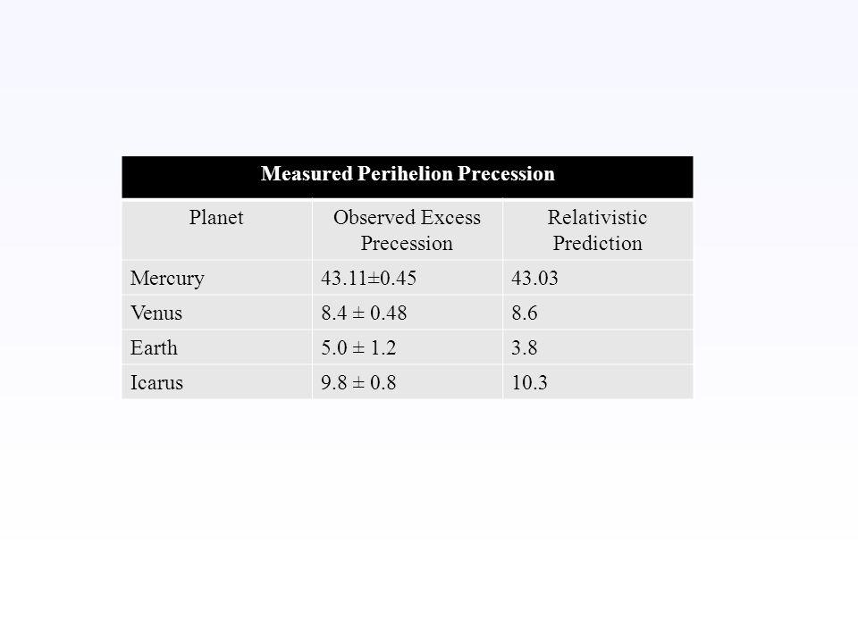 Measured Perihelion Precession PlanetObserved Excess Precession Relativistic Prediction Mercury43.11±0.4543.03 Venus8.4 ± 0.488.6 Earth5.0 ± 1.23.8 Ic