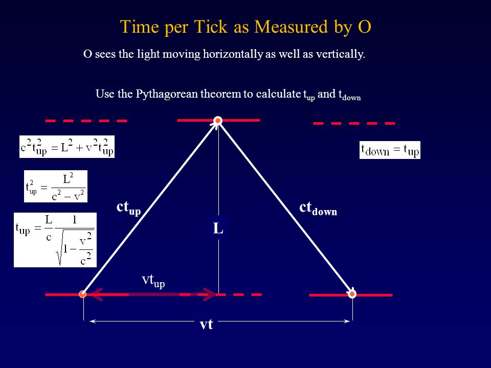 Time per Tick as Measured by O vt L ct up ct down Use the Pythagorean theorem to calculate t up and t down vt up O sees the light moving horizontally
