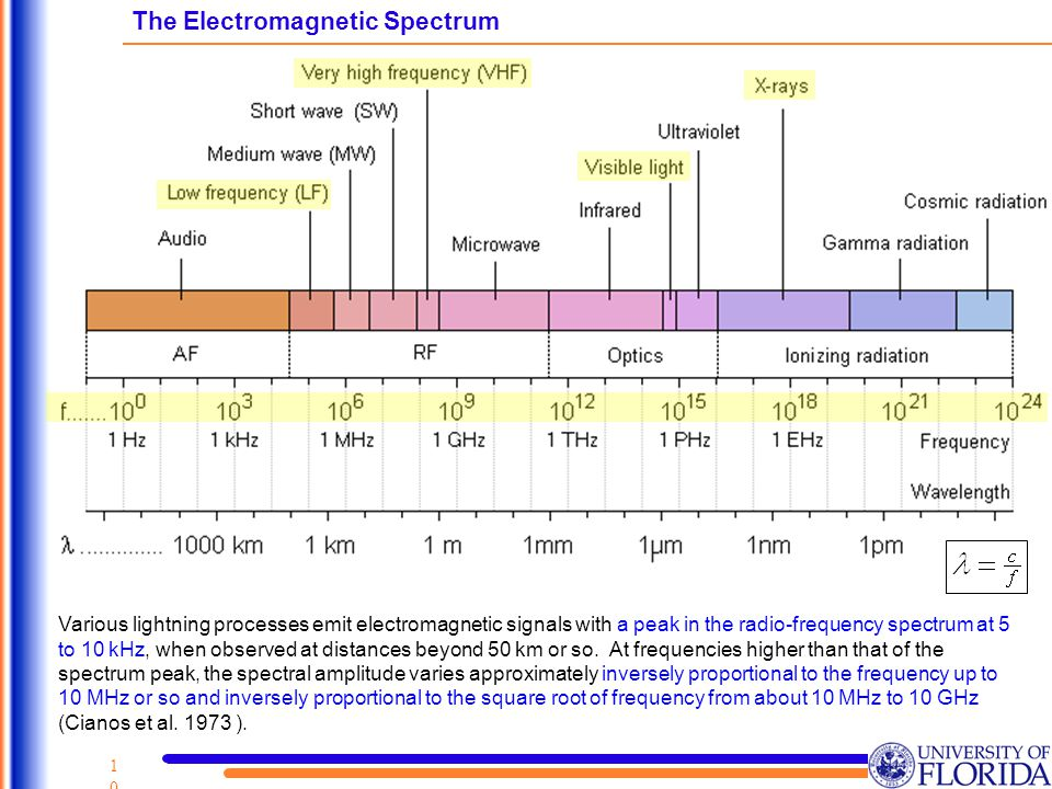 10 The Electromagnetic Spectrum Various lightning processes emit electromagnetic signals with a peak in the radio-frequency spectrum at 5 to 10 kHz, when observed at distances beyond 50 km or so.