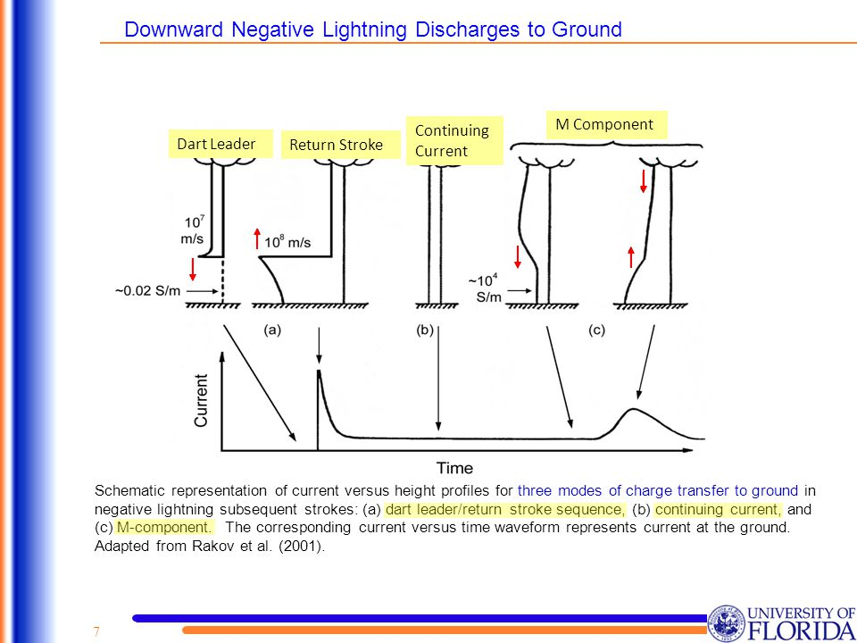 Dart Leader Return Stroke Continuing Current M Component Schematic representation of current versus height profiles for three modes of charge transfer to ground in negative lightning subsequent strokes: (a) dart leader/return stroke sequence, (b) continuing current, and (c) M-component.