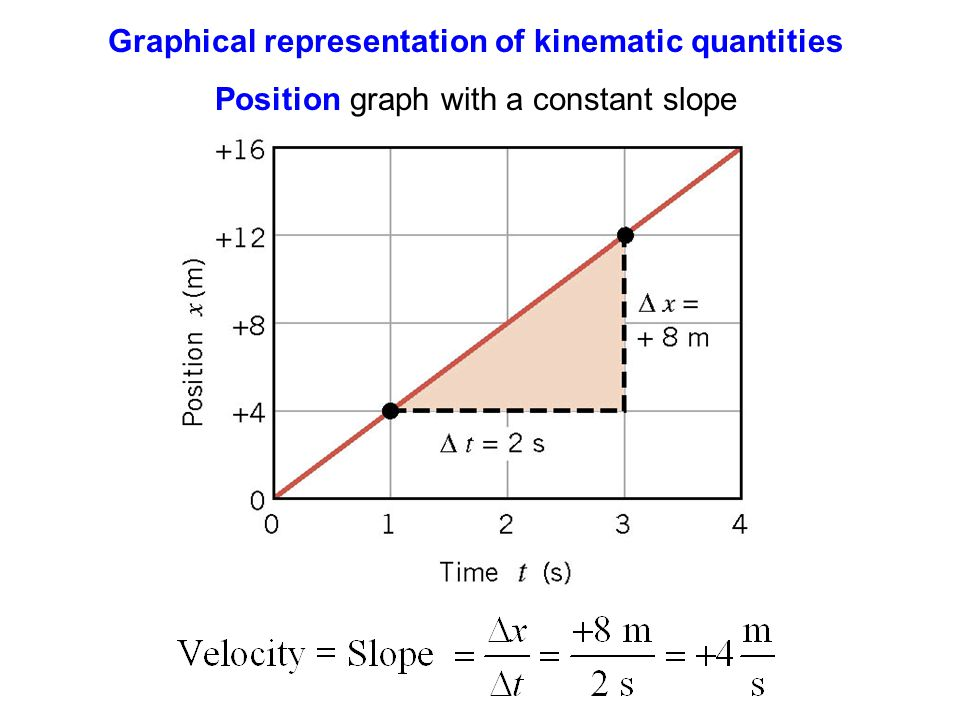 Graphical representation of kinematic quantities Position graph with a constant slope