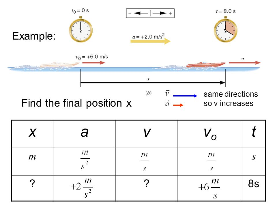 Example: Find the final position x same directions so v increases xavvovo t ms ??8s
