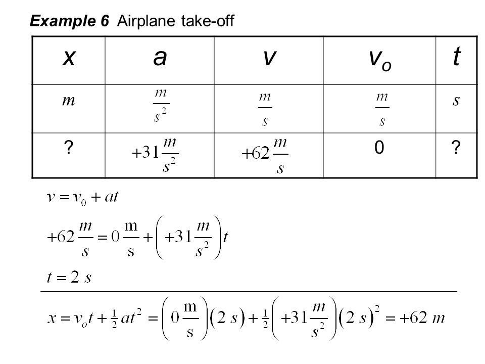 Example 6 Airplane take-off xavvovo t ms ?0?