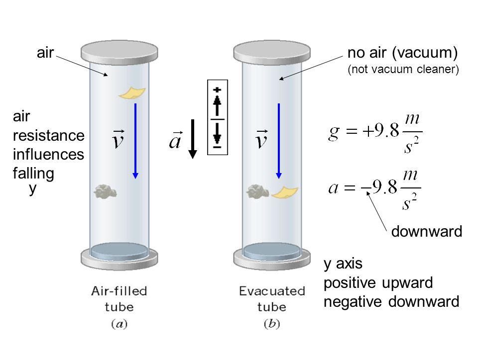 downward y axis positive upward negative downward y air resistance influences falling no air (vacuum) (not vacuum cleaner) air
