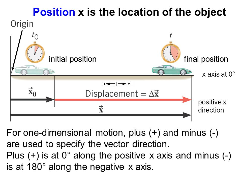 For one-dimensional motion, plus (+) and minus (-) are used to specify the vector direction.