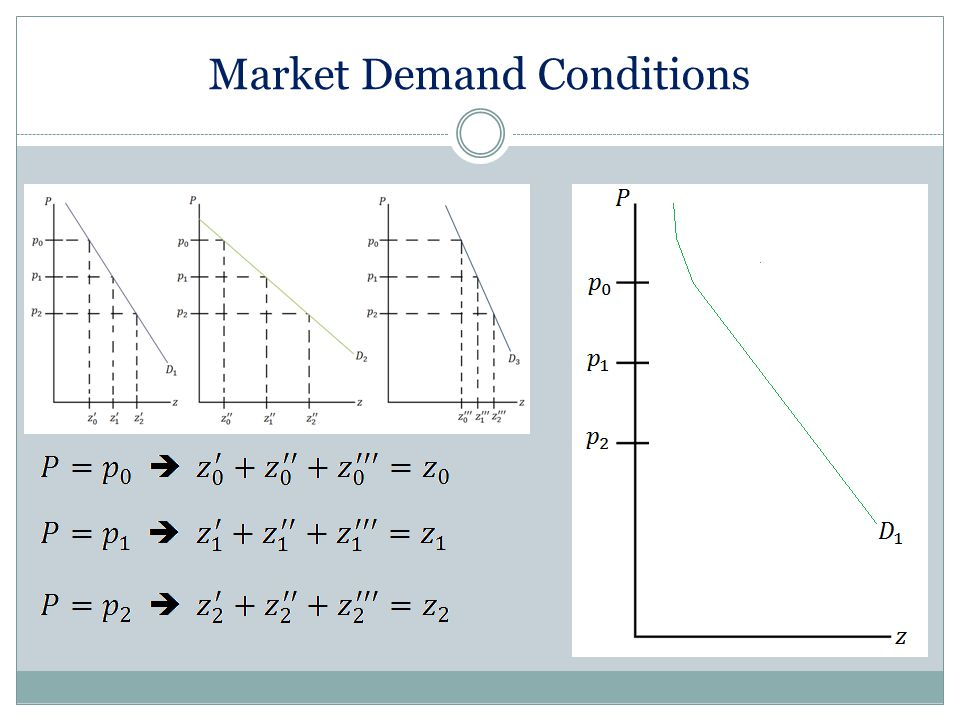 Market Demand Conditions