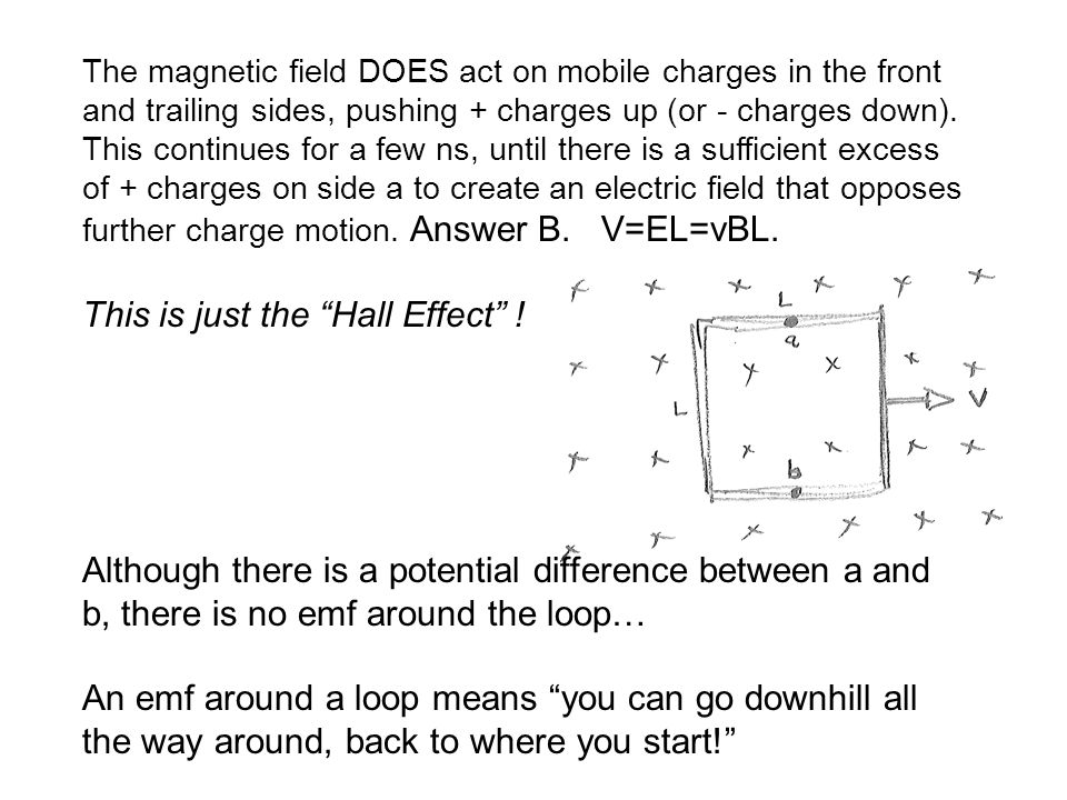 The magnetic field DOES act on mobile charges in the front and trailing sides, pushing + charges up (or - charges down).