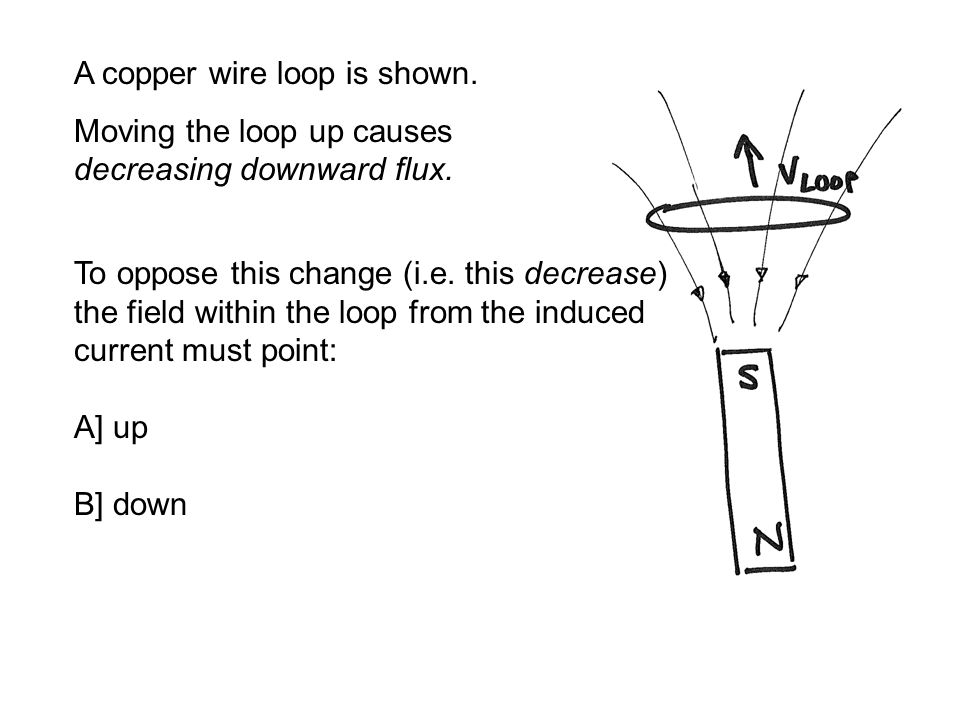 A copper wire loop is shown. Moving the loop up causes decreasing downward flux.