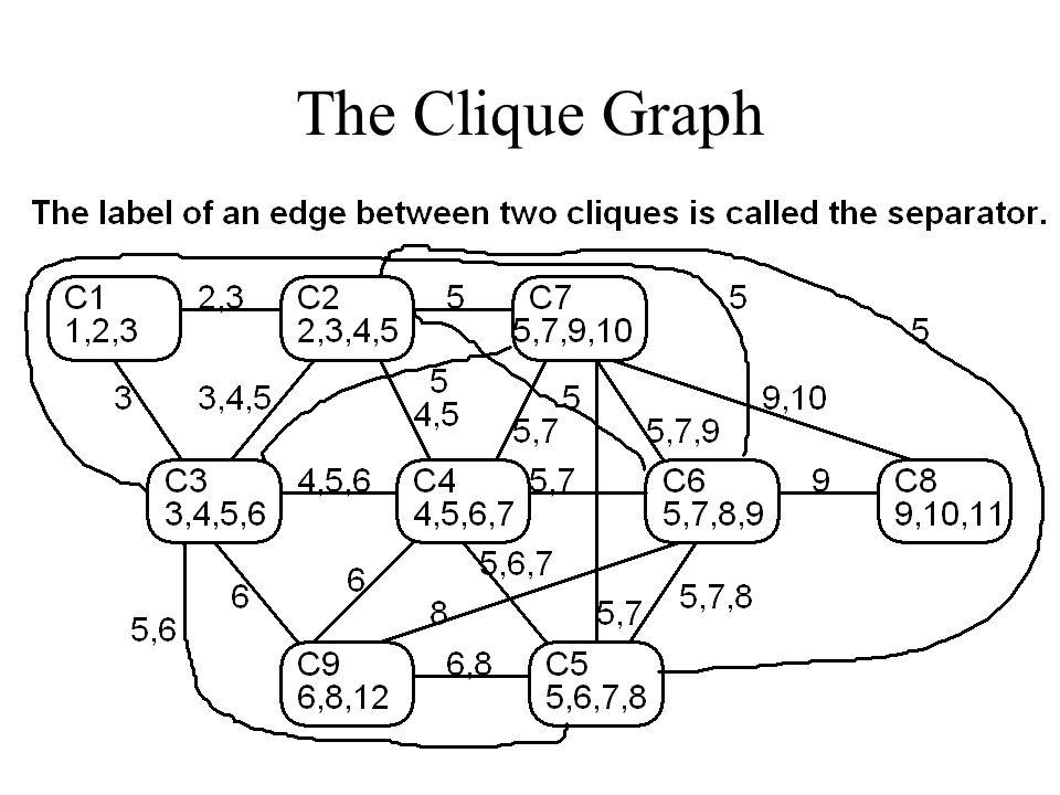 The Clique Graph