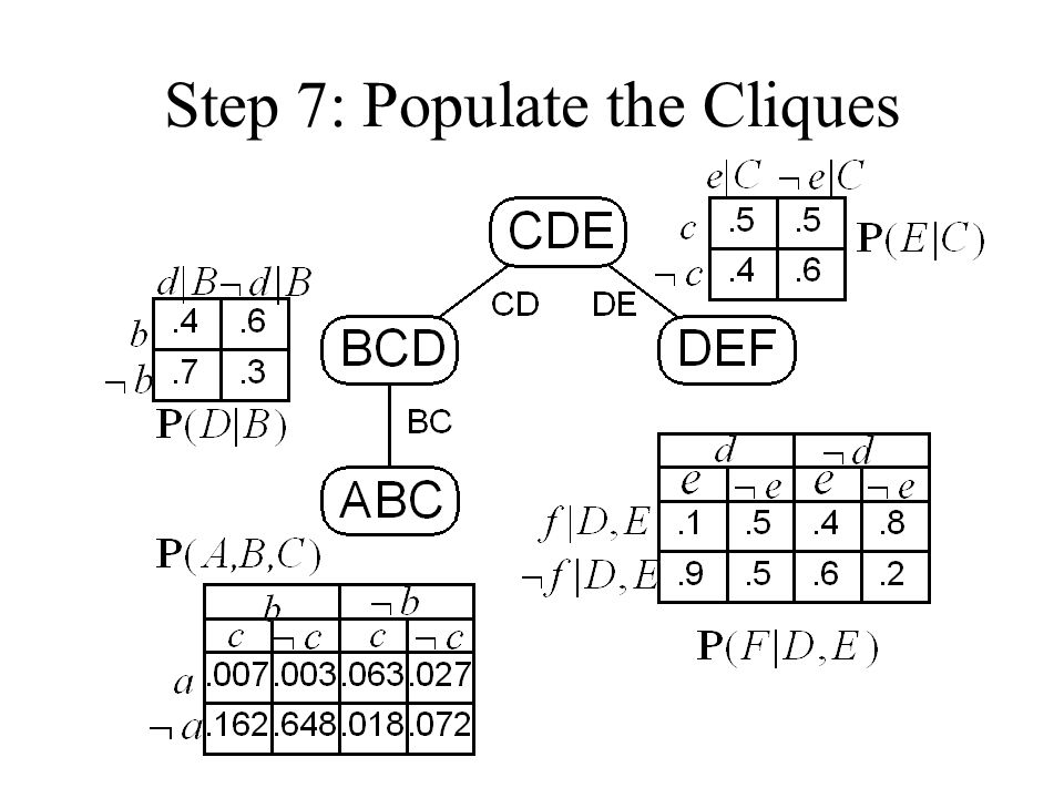Step 7: Populate the Cliques