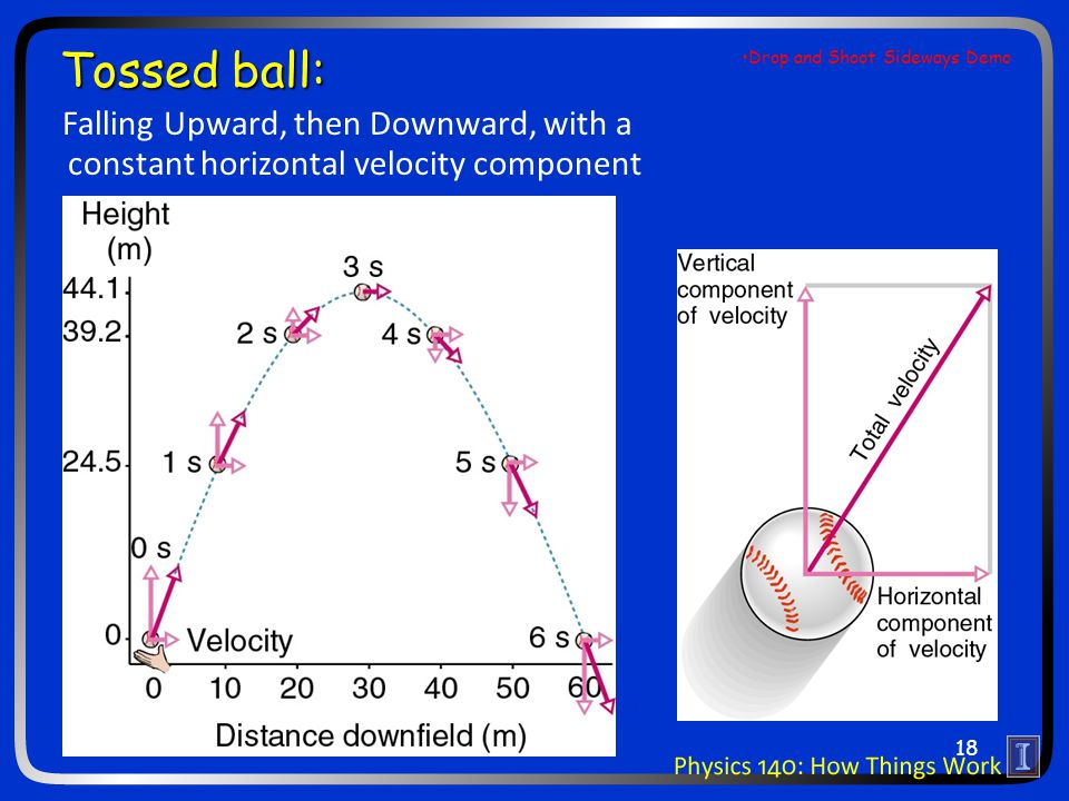 Tossed ball: Falling Upward, then Downward, with a constant horizontal velocity component 18 Drop and Shoot Sideways Demo