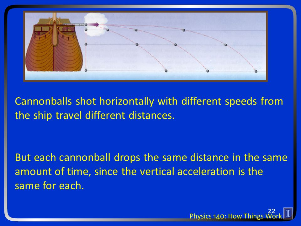 Cannonballs shot horizontally with different speeds from the ship travel different distances.