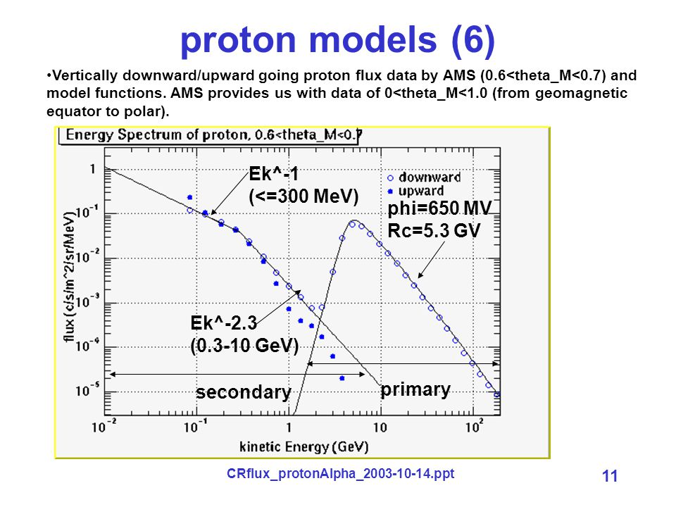 CRflux_protonAlpha_2003-10-14.ppt 11 proton models (6) Vertically downward/upward going proton flux data by AMS (0.6<theta_M<0.7) and model functions.