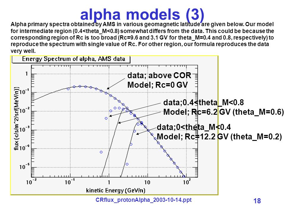 CRflux_protonAlpha_2003-10-14.ppt 18 alpha models (3) Alpha primary spectra obtained by AMS in various geomagnetic latitude are given below. Our model
