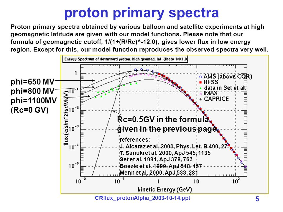 CRflux_protonAlpha_2003-10-14.ppt 5 proton primary spectra phi=650 MV phi=800 MV phi=1100MV (Rc=0 GV) Rc=0.5GV in the formula given in the previous page.