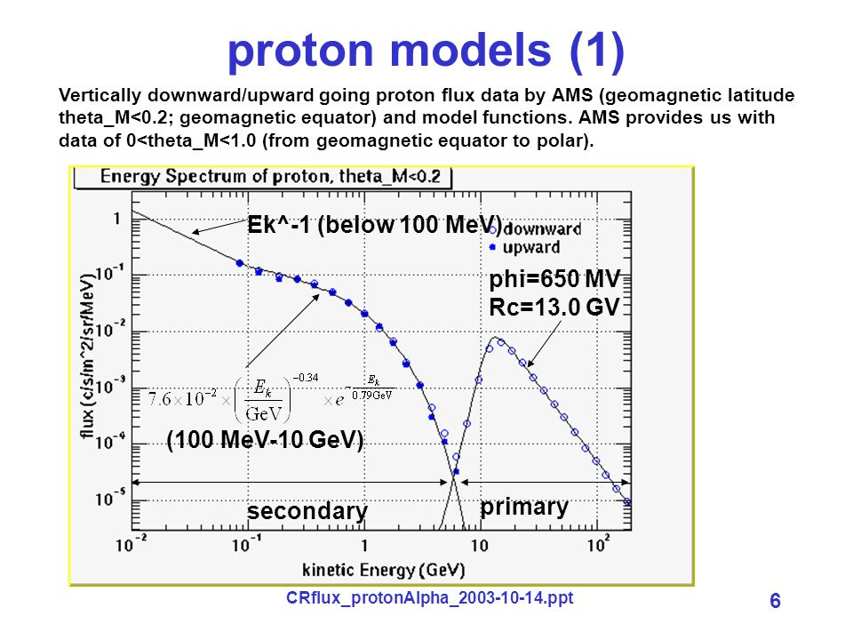 CRflux_protonAlpha_2003-10-14.ppt 6 proton models (1) Vertically downward/upward going proton flux data by AMS (geomagnetic latitude theta_M<0.2; geomagnetic equator) and model functions.