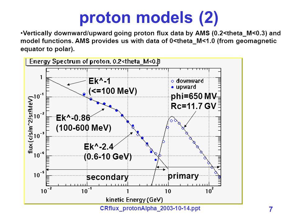 CRflux_protonAlpha_2003-10-14.ppt 7 proton models (2) Vertically downward/upward going proton flux data by AMS (0.2<theta_M<0.3) and model functions.