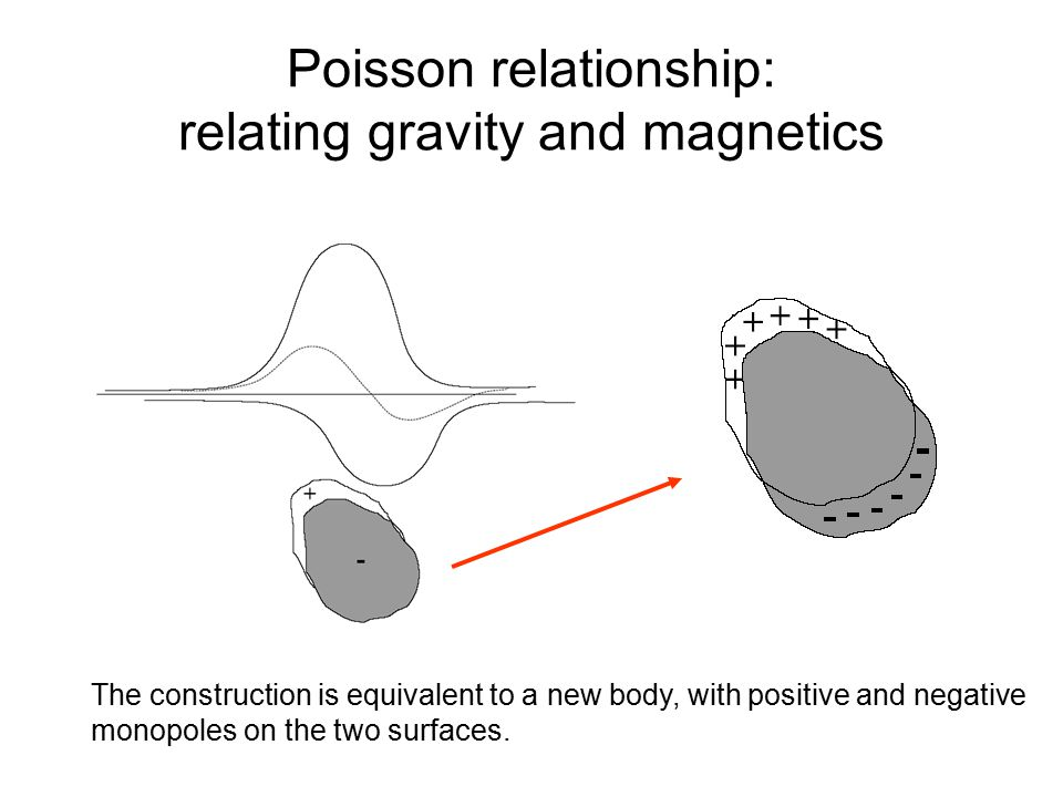 Poisson relationship: relating gravity and magnetics The construction is equivalent to a new body, with positive and negative monopoles on the two surfaces.