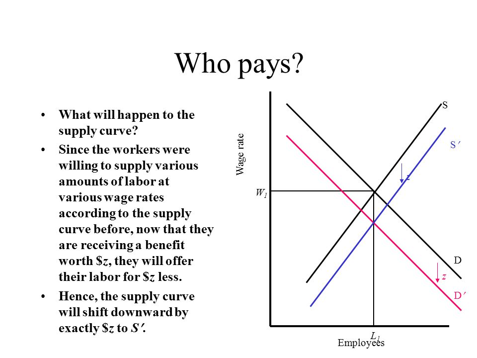 Who pays.New equilibrium is at L 1, W 2. What is the result.