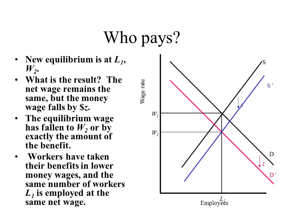 Who pays. New equilibrium is at L 1, W 2. What is the result.