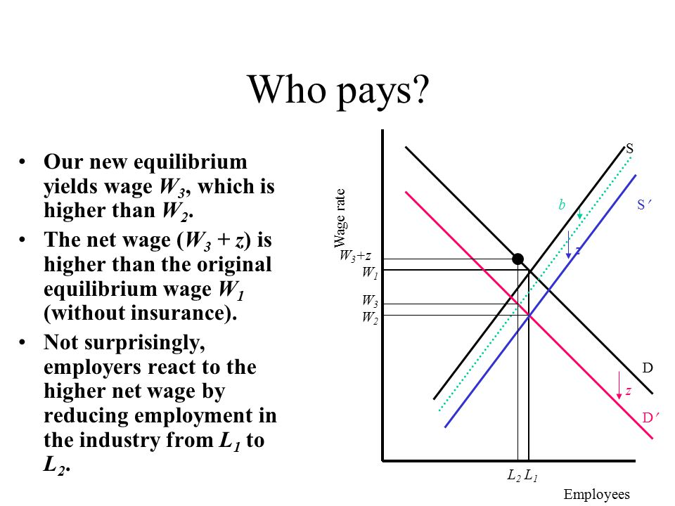 Who pays. Our new equilibrium yields wage W 3, which is higher than W 2.