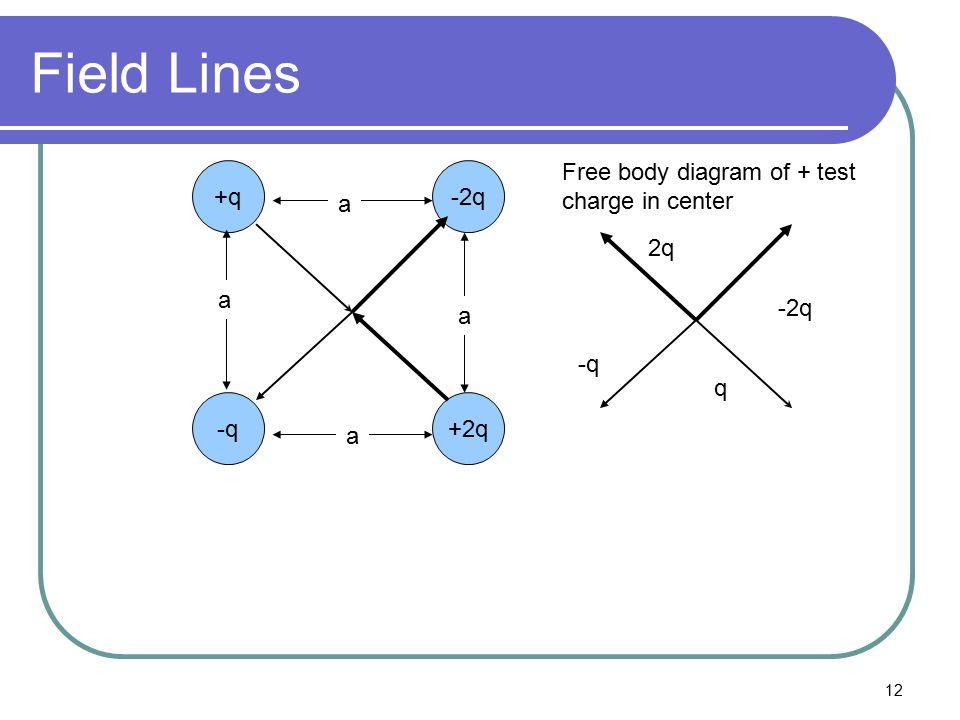 12 Field Lines +q-2q +2q-q a a a a Free body diagram of + test charge in center 2q -2q -q q