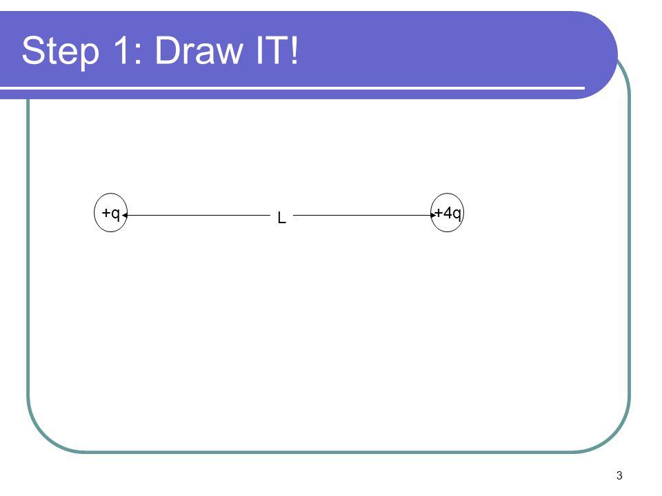 3 Step 1: Draw IT! +q+4q L