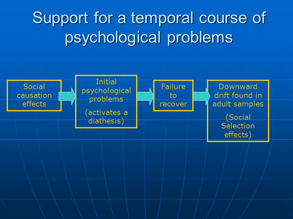 Support for a temporal course of psychological problems Social causation effects Initial psychological problems (activates a diathesis) Failure to recover Downward drift found in adult samples (Social Selection effects)